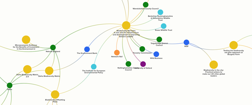 生物净收益资源图