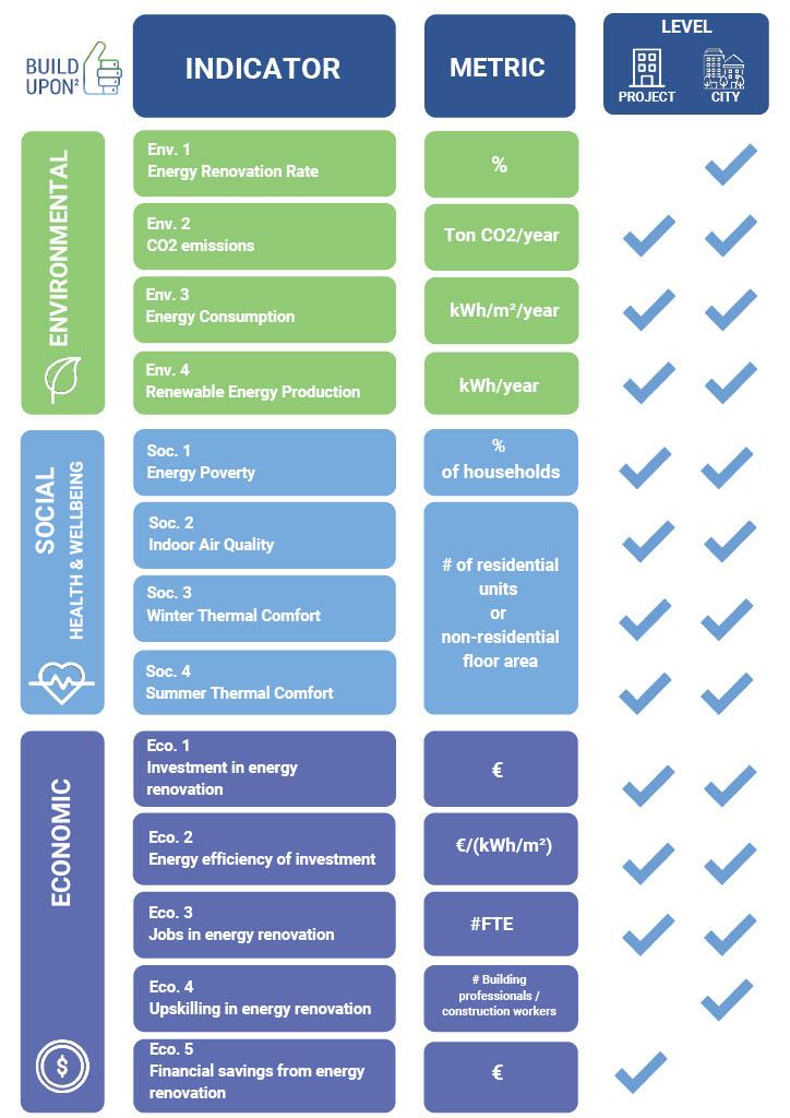 Build Upon 2 Framework Indicators