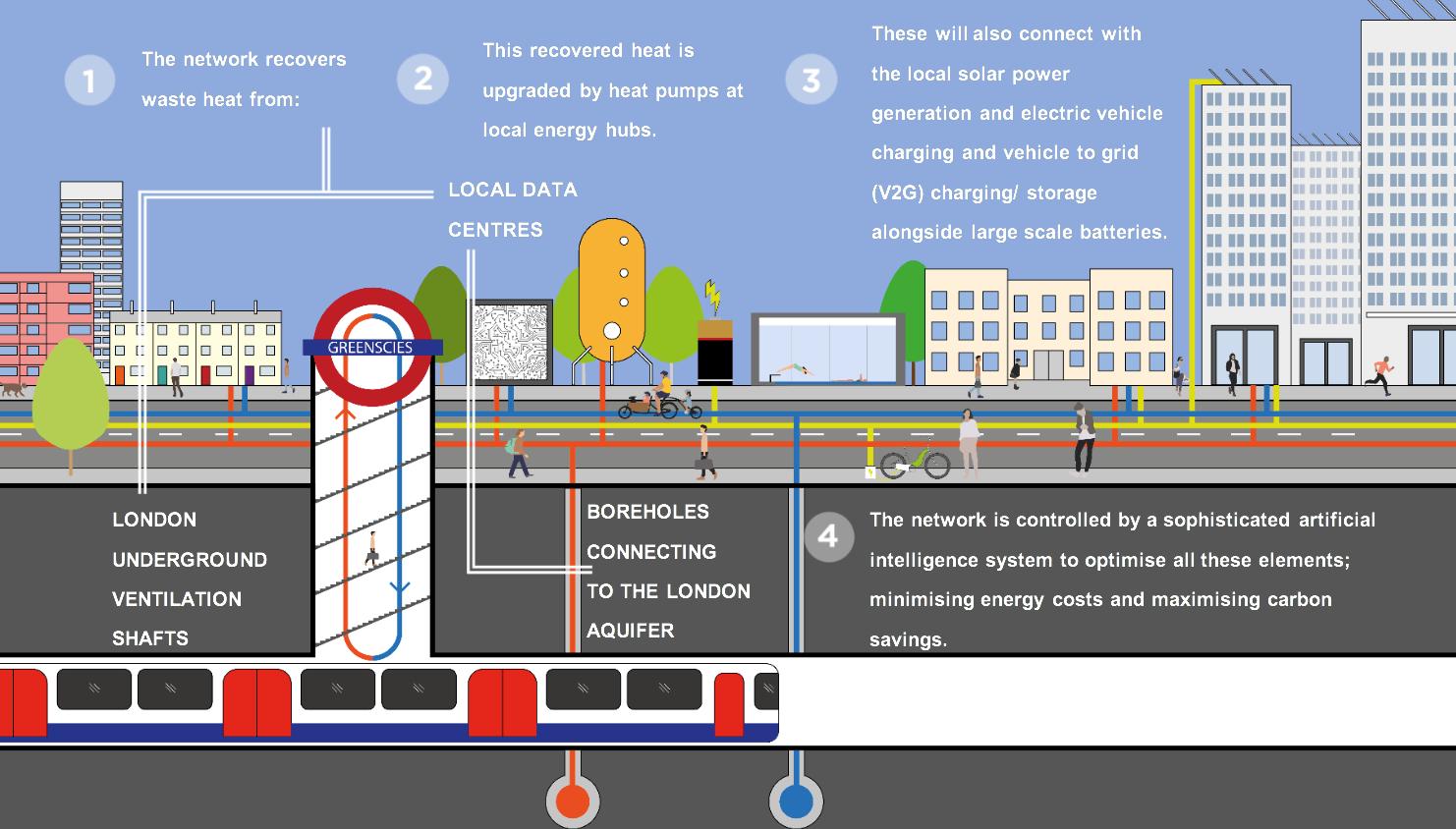GreenSCIES infographic